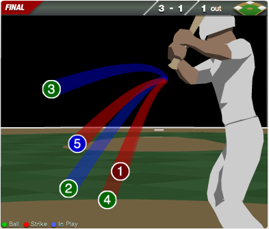 MLB.com 3D visualisation in Papervision3D
